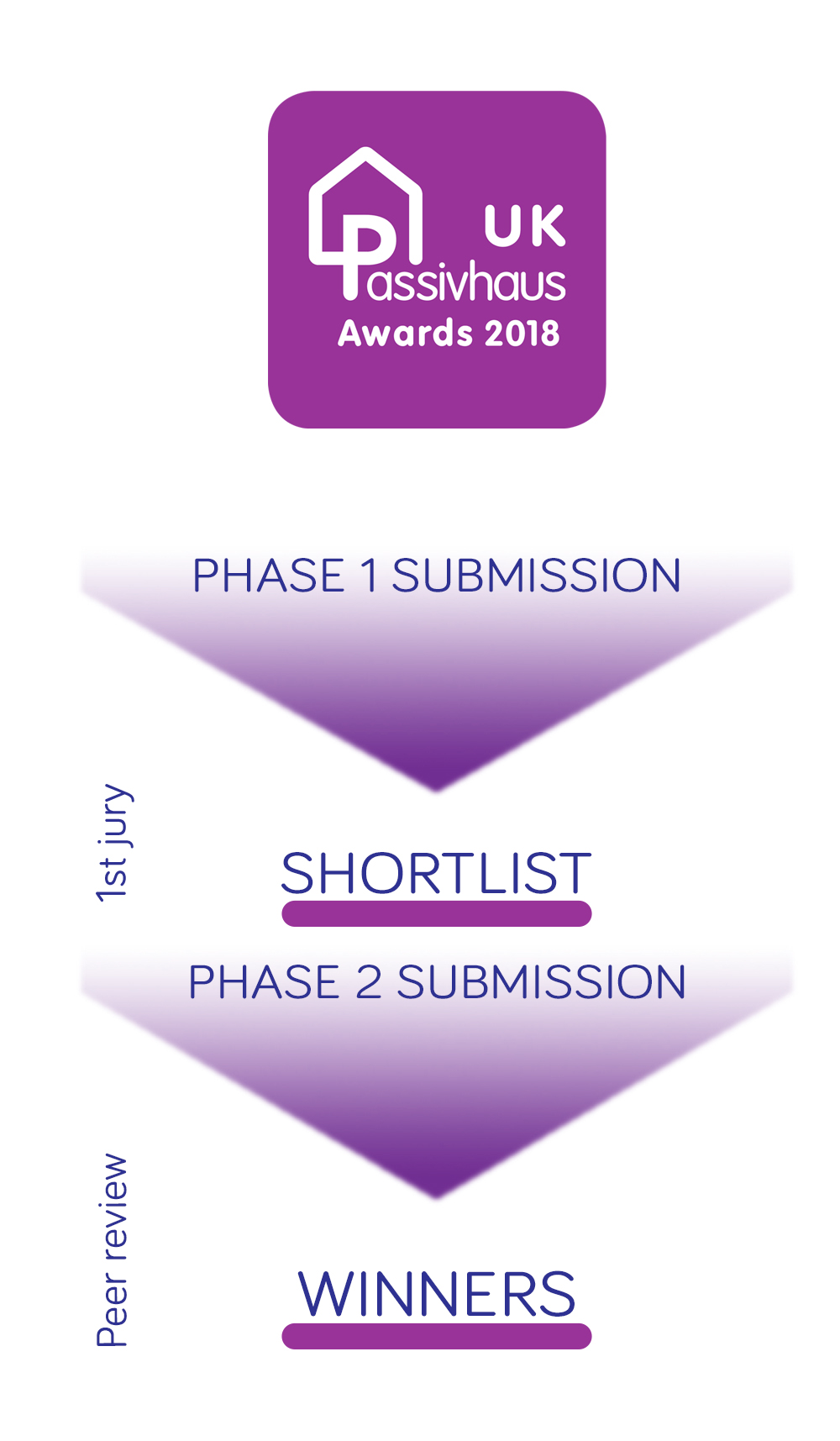 2018 UK Passivhaus Awards Journey