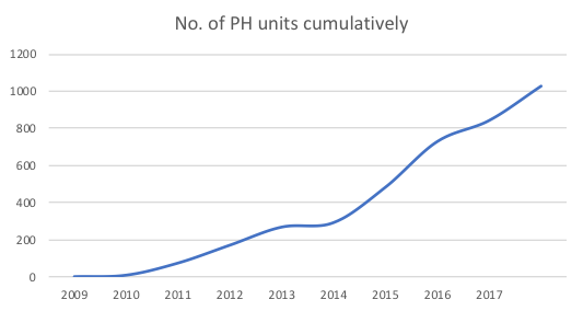 Cumulative number of UK Passivhaus units from 2009 to 2018