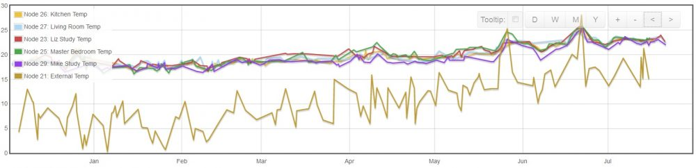 Fishleys Passivhaus combined temperature fluctuations