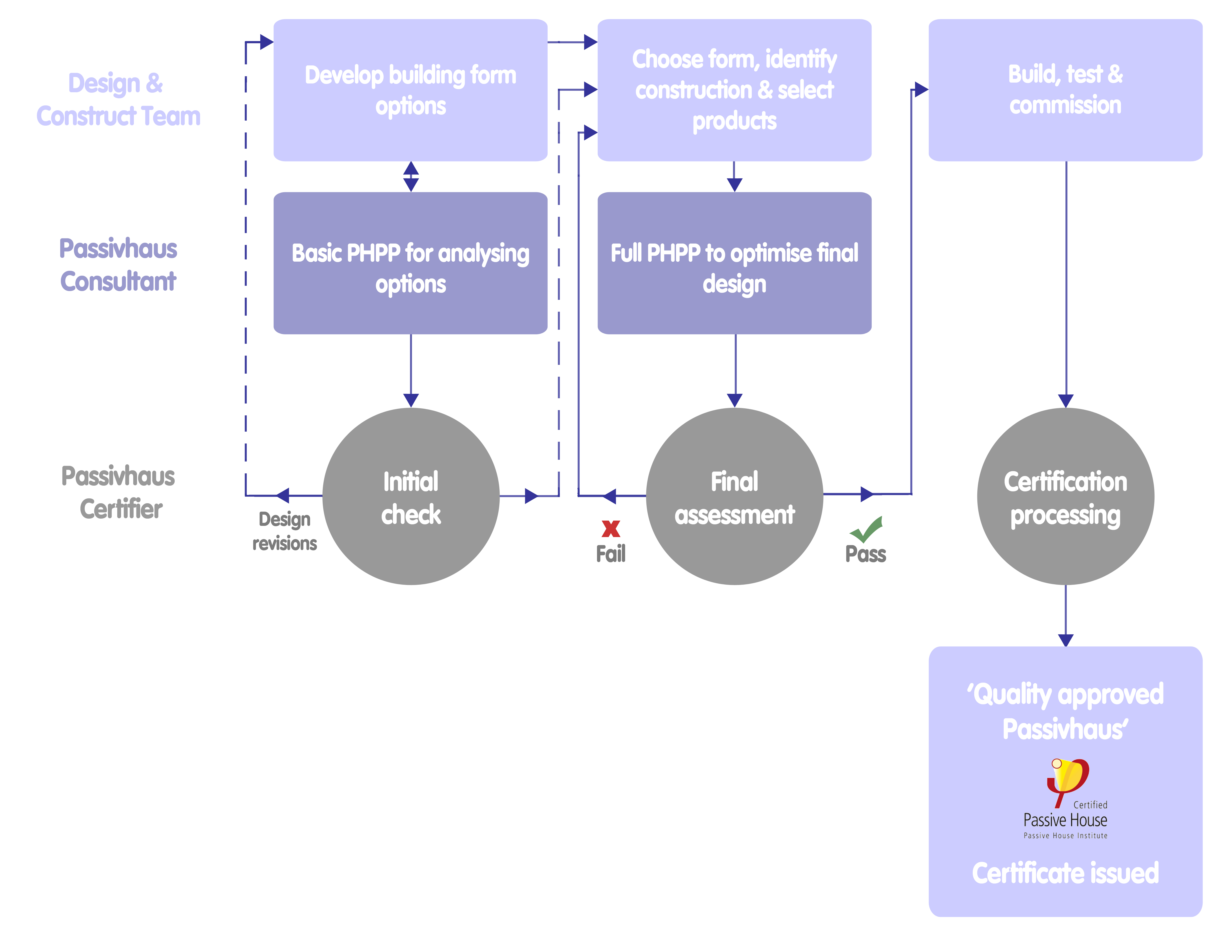 Certification Process Flow Chart