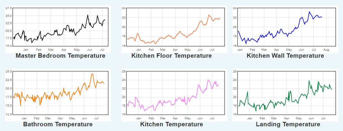 Fishleys Passivhaus room temperature fluctuations