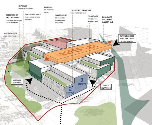 Sutton Secondary School - proposed massing ©Architype